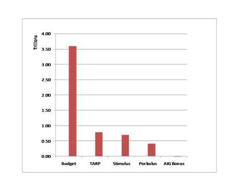 Obama's Spending Chart
