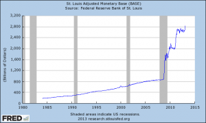 Monetary-Base-2013-300x180