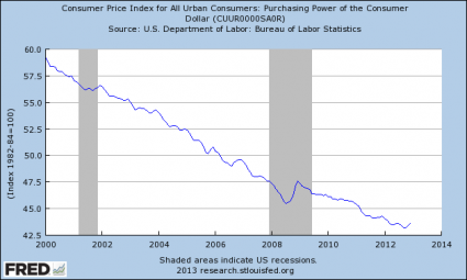 Purchasing-Power-Of-The-Dollar-425x255