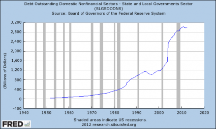 State-And-Local-Government-Debt-425x255
