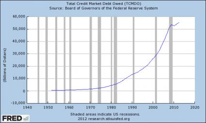 Total-Credit-Market-Debt-Owed-425x255