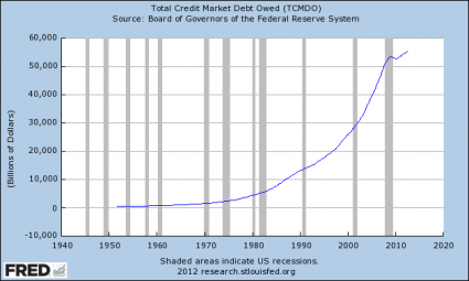 Total-Credit-Market-Debt-Owed-425x255