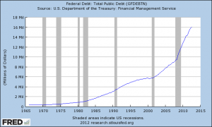 U.S.-National-Debt-300x180